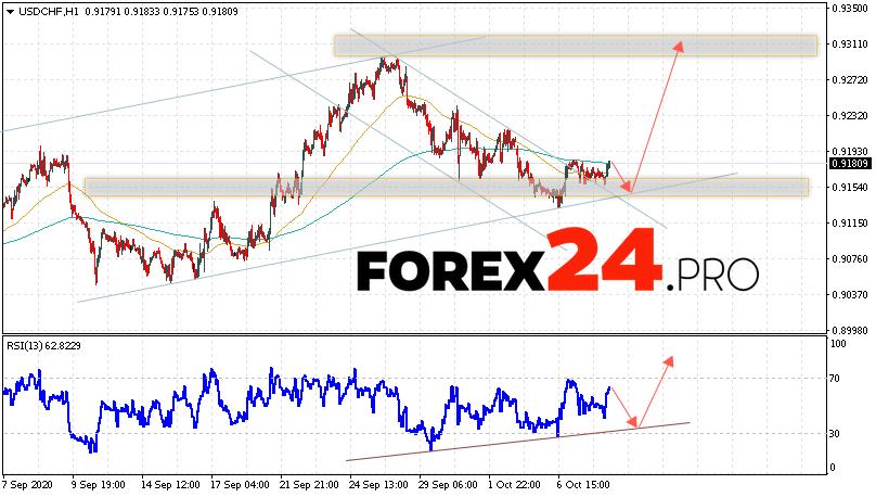 USD/CHF Forecast Dollar Franc October 9, 2020