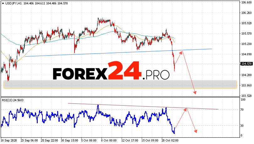USD/JPY Forecast Japanese Yen October 22, 2020