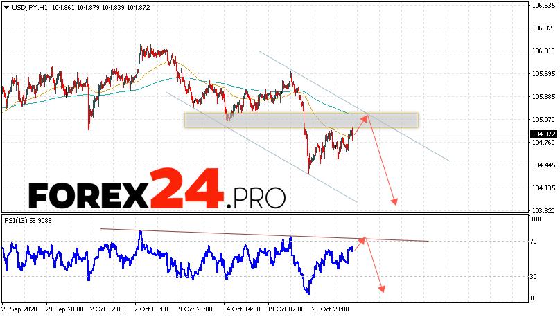 USD/JPY Forecast Japanese Yen October 27, 2020
