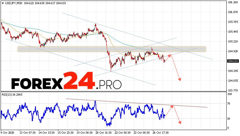 USD/JPY Forecast Japanese Yen October 28, 2020