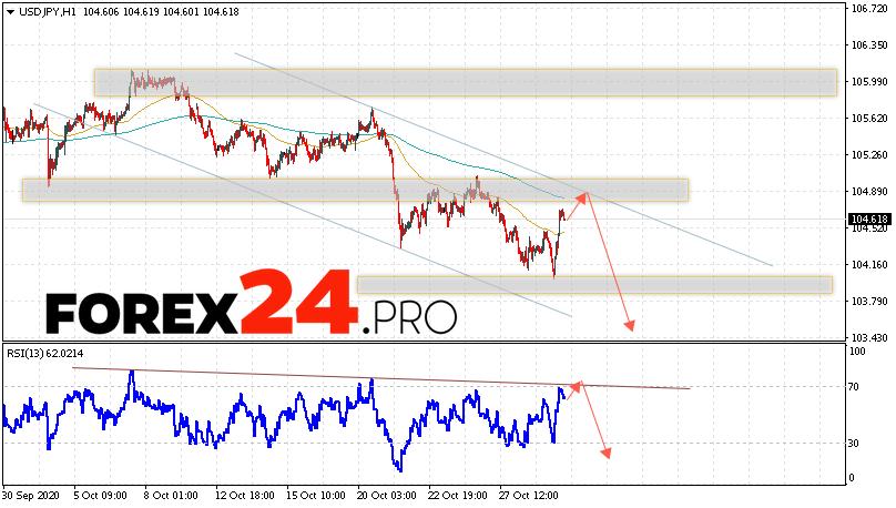 USD/JPY Forecast Japanese Yen October 30, 2020