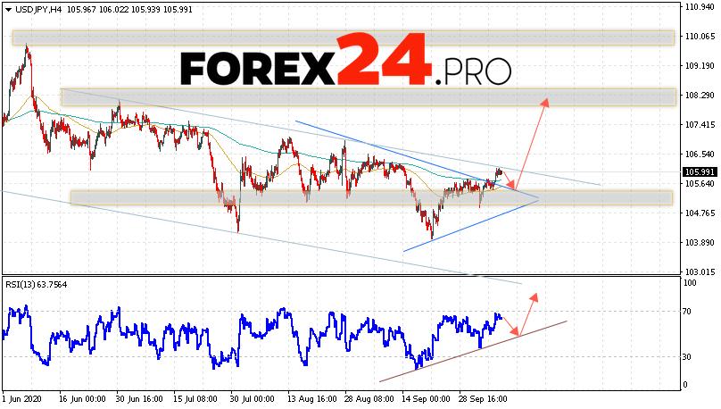 USD/JPY Forecast Japanese Yen October 9, 2020