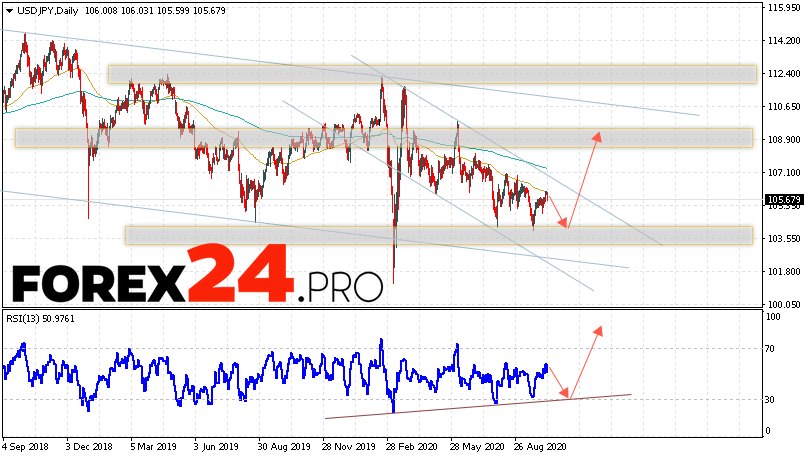 USD/JPY Forecast and Analysis October 12 — 16, 2020