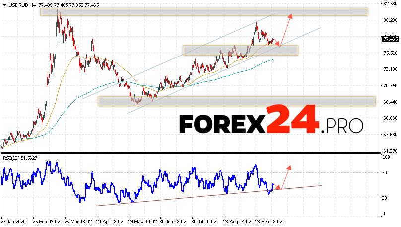 USD/RUB Forecast Russian Ruble October 15, 2020