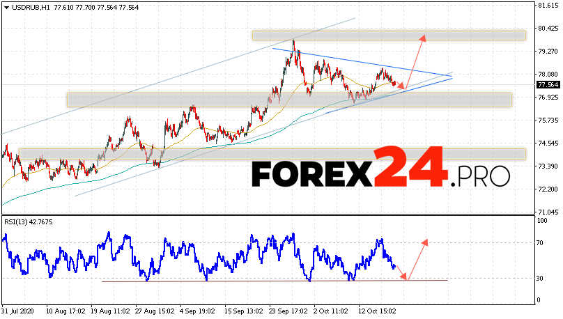 USD/RUB Forecast Russian Ruble October 20, 2020