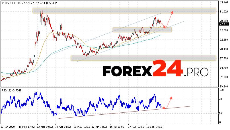 USD/RUB Forecast Russian Ruble October 9, 2020