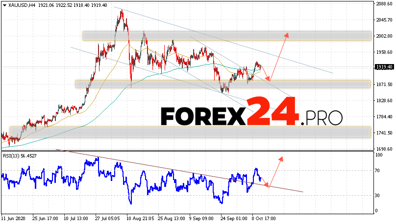 XAU/USD Forecast and GOLD analysis October 14, 2020