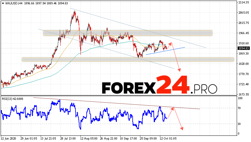 XAU/USD Forecast and GOLD analysis October 16, 2020