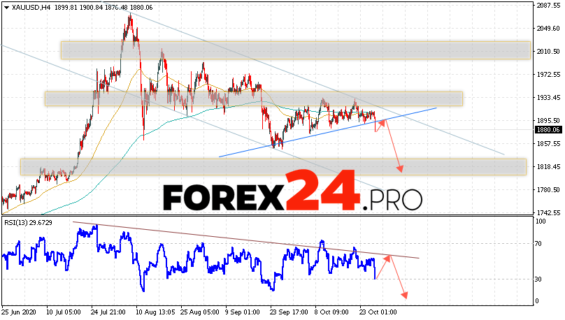 XAU/USD Forecast and GOLD analysis October 29, 2020