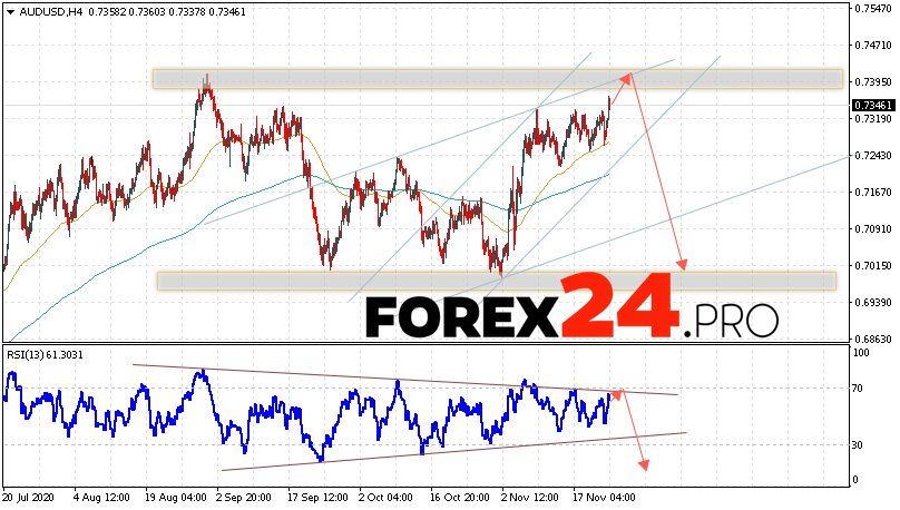 AUD/USD Forecast Australian Dollar November 25, 2020