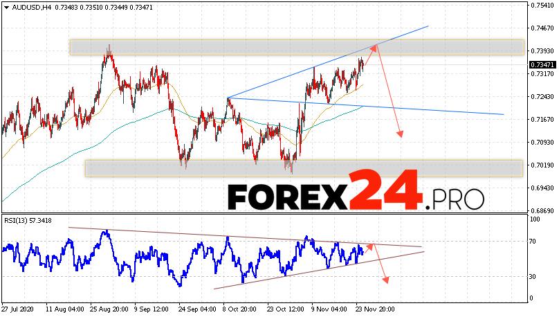 AUD/USD Forecast Australian Dollar November 26, 2020