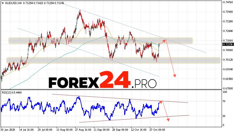 AUD/USD Forecast Australian Dollar November 4, 2020