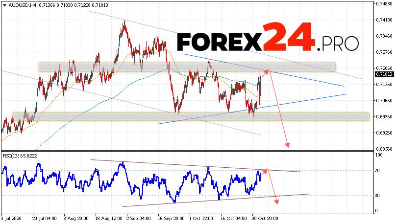 AUD/USD Forecast Australian Dollar November 5, 2020