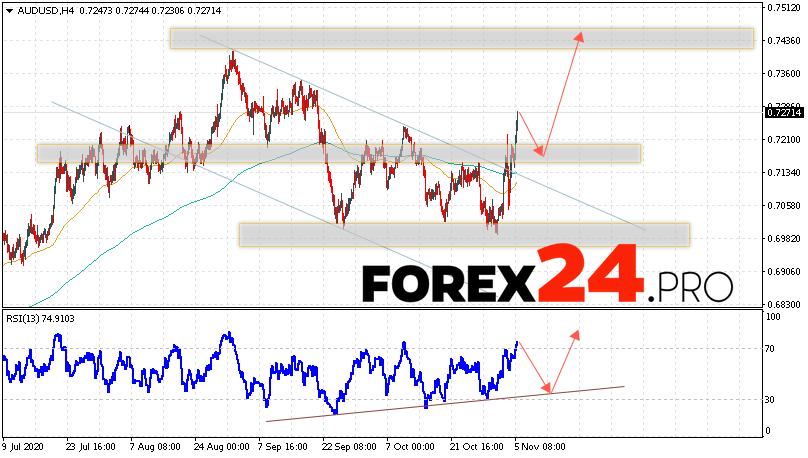 AUD/USD Forecast Australian Dollar November 6, 2020