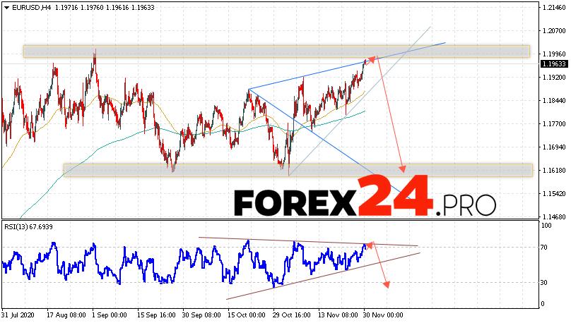 EUR/USD Forecast Euro Dollar December 1, 2020