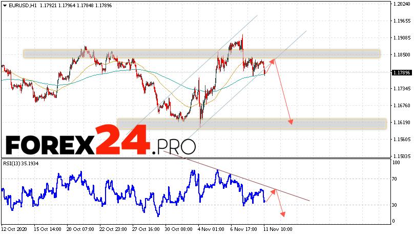 EUR/USD Forecast Euro Dollar November 12, 2020