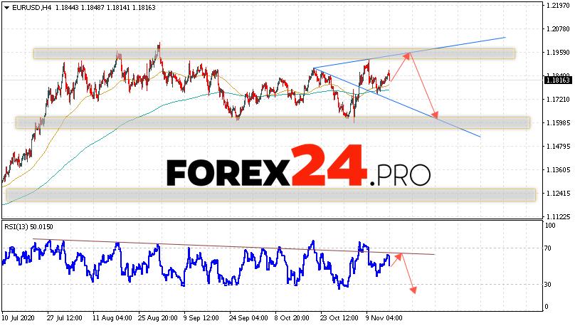 EUR/USD Forecast Euro Dollar November 17, 2020
