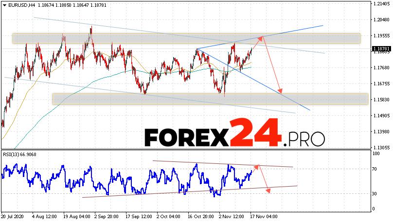 EUR/USD Forecast Euro Dollar November 18, 2020