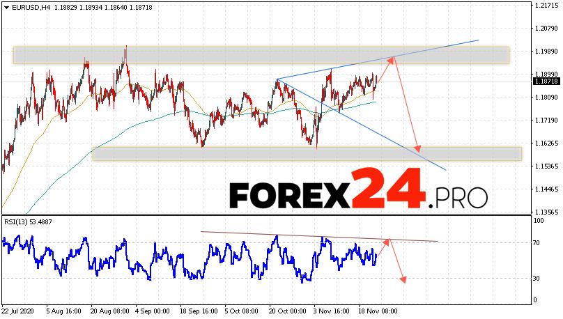 EUR/USD Forecast Euro Dollar November 25, 2020