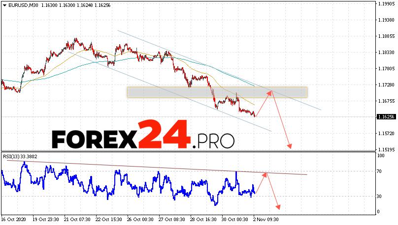 EUR/USD Forecast Euro Dollar November 3, 2020