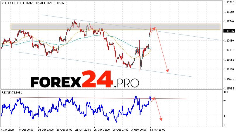 EUR/USD Forecast Euro Dollar November 6, 2020