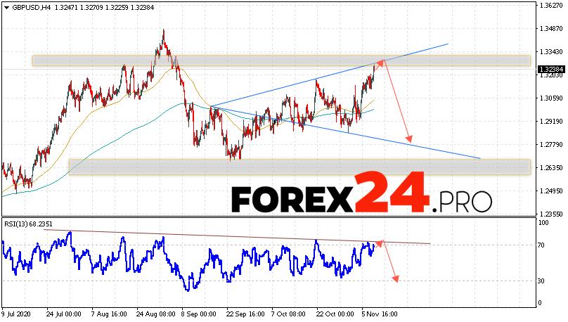 GBP/USD Forecast Pound Dollar November 11, 2020