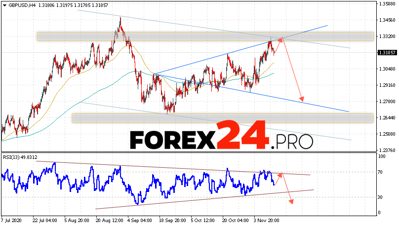 GBP/USD Forecast Pound Dollar November 13, 2020