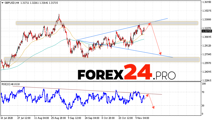 GBP/USD Forecast Pound Dollar November 17, 2020