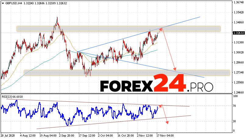 GBP/USD Forecast Pound Dollar November 18, 2020