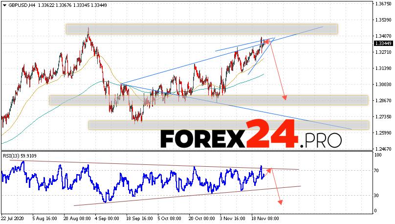 GBP/USD Forecast Pound Dollar November 25, 2020