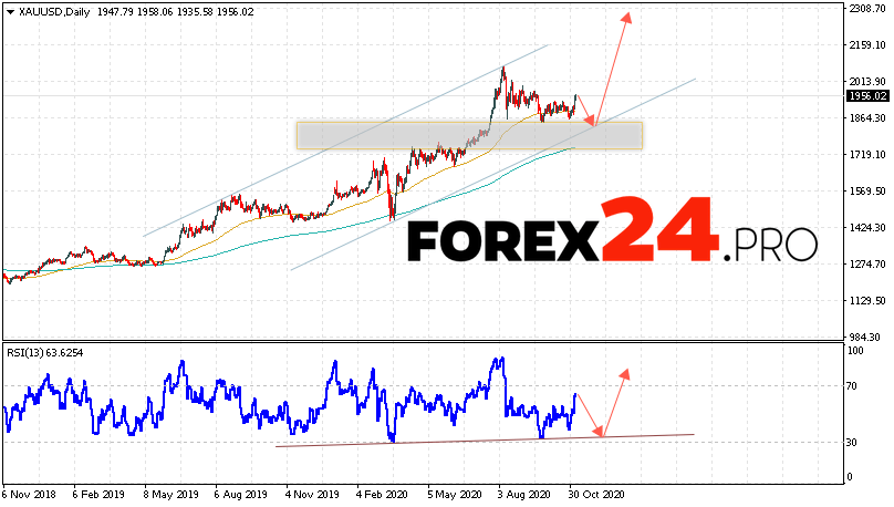 GOLD Price Forecast and Analysis November 9 — 13, 2020
