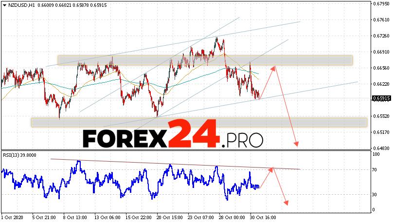 NZD/USD Forecast New Zealand Dollar November 3, 2020