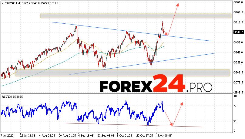 S&P 500 Forecast and Analysis November 11, 2020