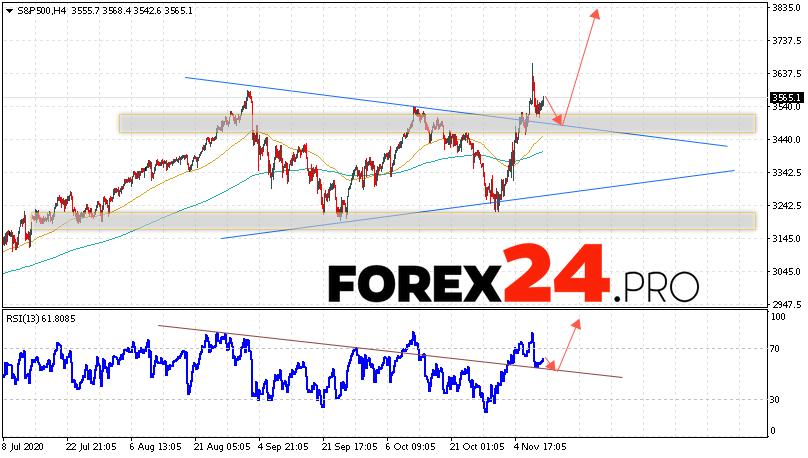 S&P 500 Forecast and Analysis November 12, 2020