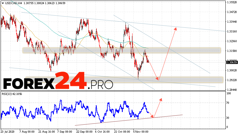 USD/CAD Forecast Canadian Dollar November 18, 2020