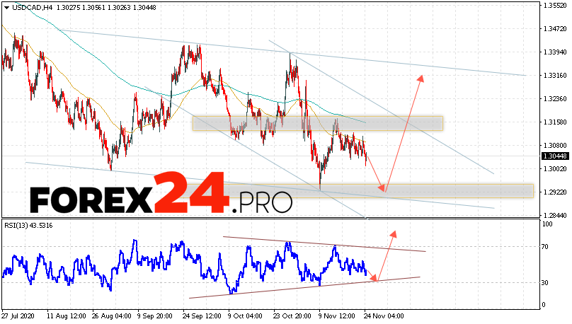 USD/CAD Forecast Canadian Dollar November 25, 2020