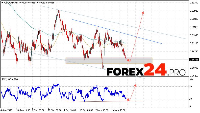 USD/CHF Forecast Dollar Franc December 1, 2020