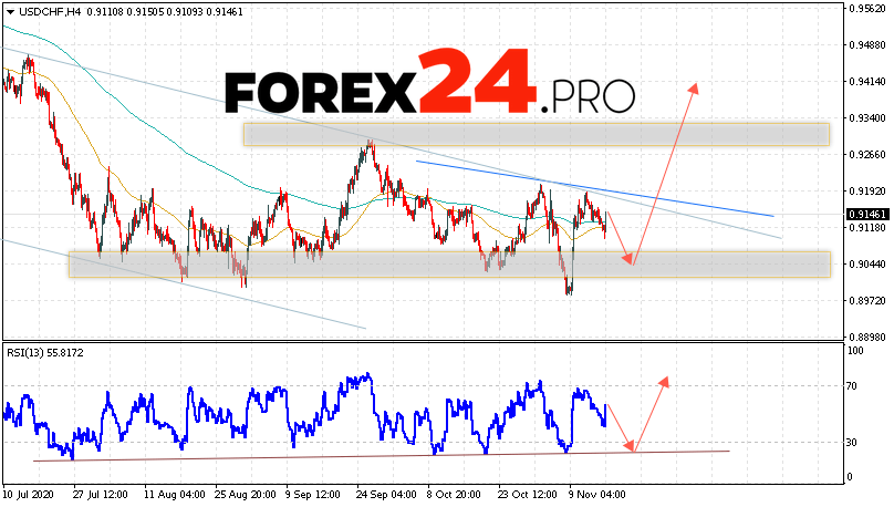 USD/CHF Forecast Dollar Franc November 17, 2020
