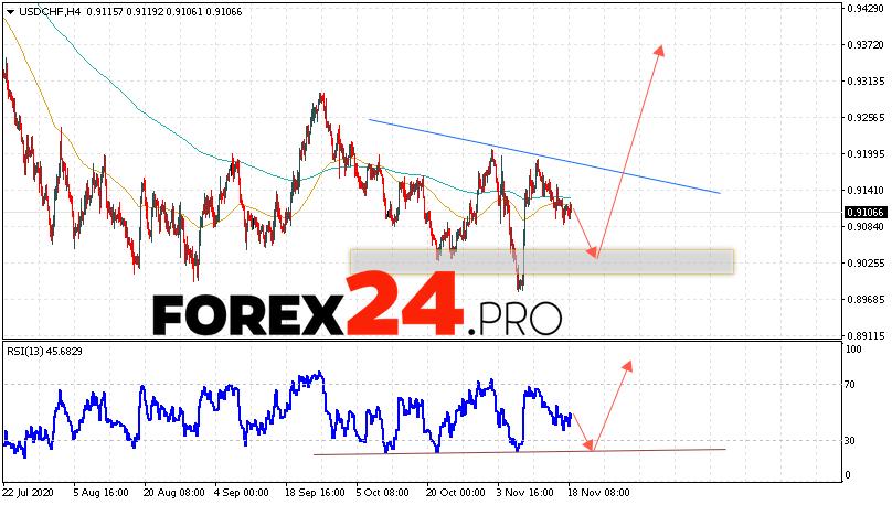 USD/CHF Forecast Dollar Franc November 19, 2020