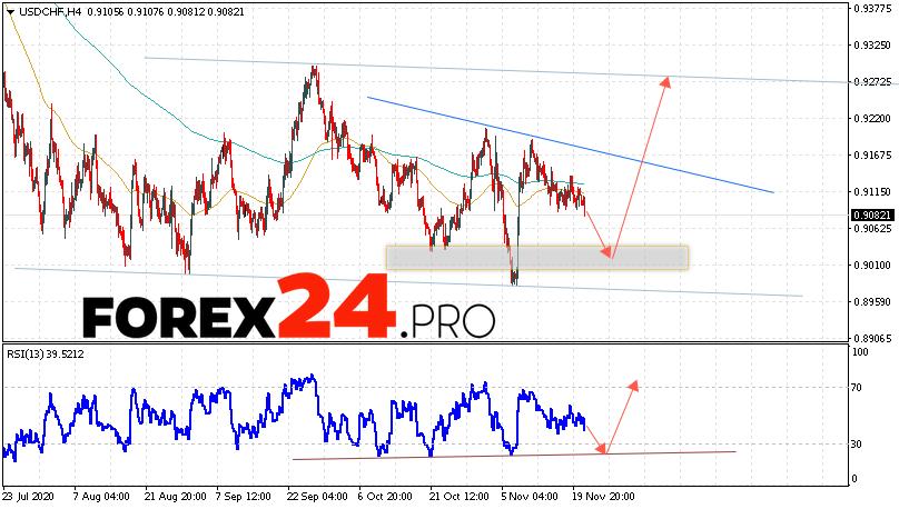 USD/CHF Forecast Dollar Franc November 24, 2020