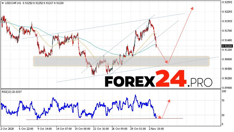 USD/CHF Forecast Dollar Franc November 4, 2020