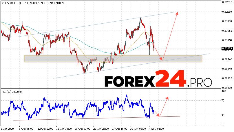 USD/CHF Forecast Dollar Franc November 5, 2020
