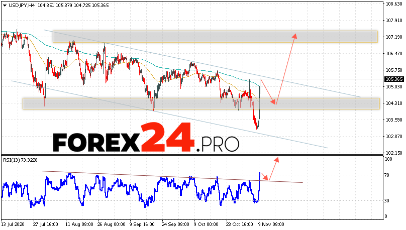 USD/JPY Forecast Japanese Yen November 10, 2020