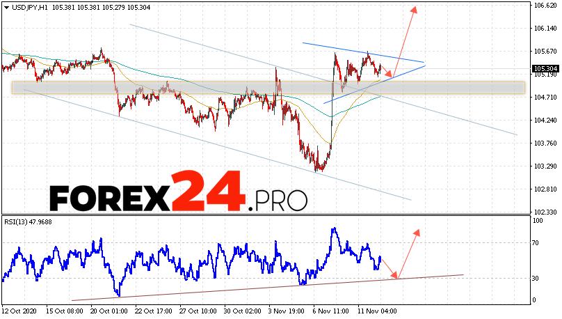 USD/JPY Forecast Japanese Yen November 13, 2020