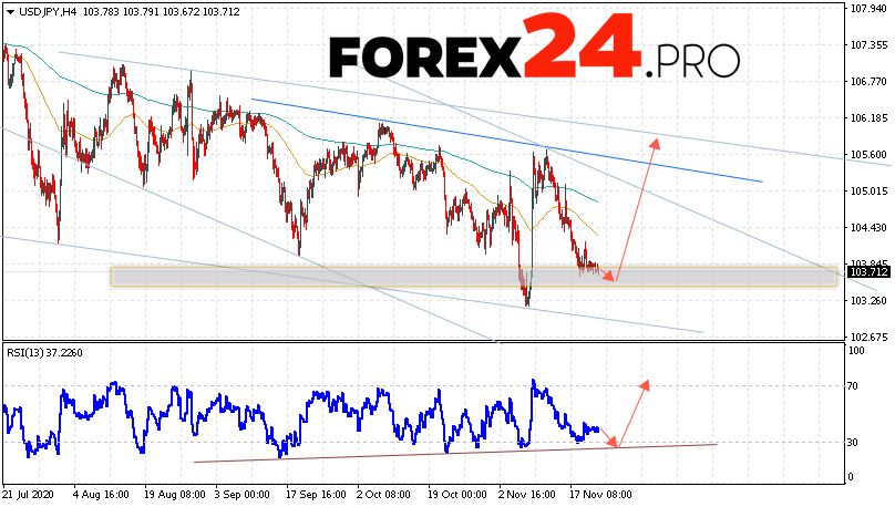 USD/JPY Forecast Japanese Yen November 24, 2020