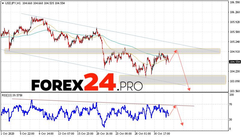 USD/JPY Forecast Japanese Yen November 4, 2020