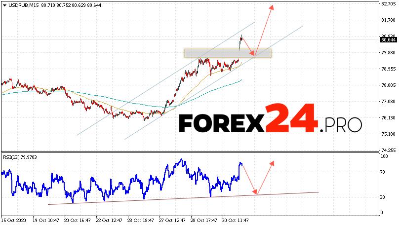 USD/RUB Forecast Russian Ruble November 3, 2020