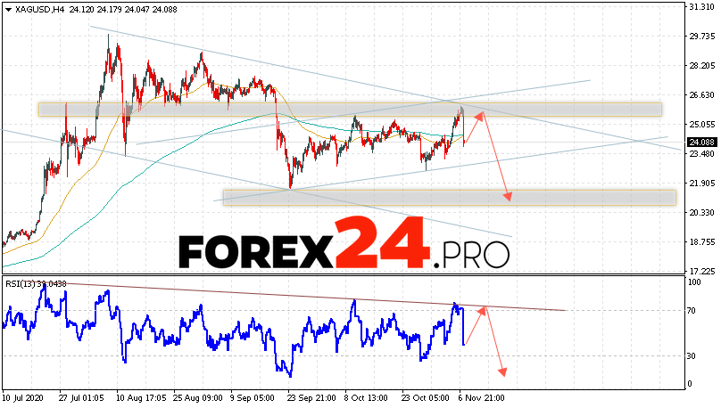 XAG/USD Forecast Silver and Analysis November 10, 2020