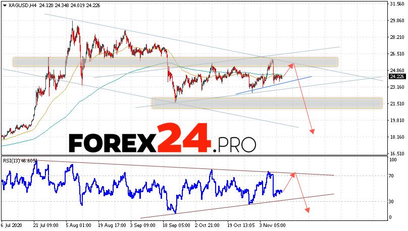 XAG/USD Forecast Silver and Analysis November 13, 2020