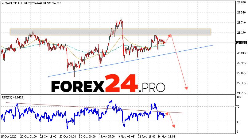 XAG/USD Forecast Silver and Analysis November 18, 2020